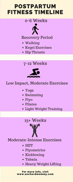 Postpartum Fitness Guide   28-Day HIIT Challenge - Anchored Mommy