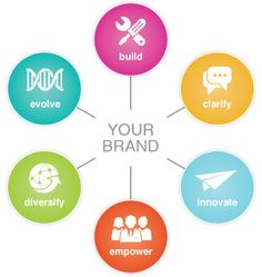 Our Approach - Strategies to Strengthen Your Brand