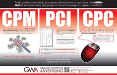 CPM refers to cost per thousand, or cost to reach one thousand units (people, households, circulation, impressions, etc.) via a given advertising outlet or medium.   PCI, or per column inch, is how print publications measure their display ads.   CPC stands for cost per click: the amount of money an advertiser pays when a user clicks their ad once.   These tools are used in marketing to create a benchmark to calculate relative cost of an advertising campaign or an ad message in a given… Display Ads, To Reach, Households, Advertising Campaign, Calculator, The Unit, Messages, Tools, Marketing