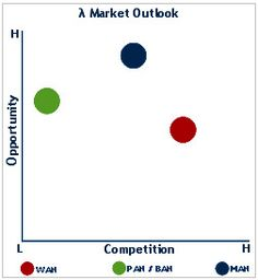 The Fabless Wireless Communications Industry 2011: Analysis of Key Players. http://cmrindia.com/press_releases/the_emerging_fabless_semicon_industry_in_wireless_communications_26September2011.asp