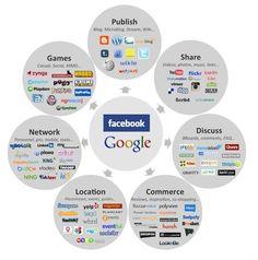 Social Media Model: Social Media Landscape  #Infographic #SocialMedia