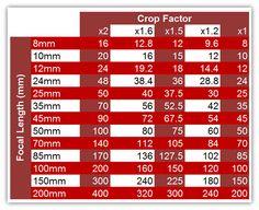 X2 = Micro Four Thirds x1.6 = Canon APS-C X1.5 = Nikon APS-C and Fuji X Series x1 = Full Frame Cameras