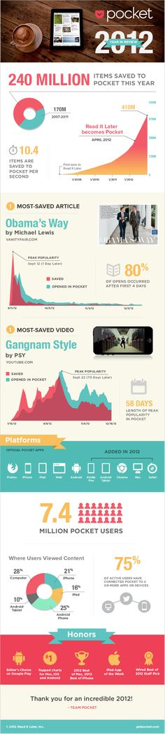 With 7.4 million users and 240 million saves, Pocket breaks down its most popular content of 2012