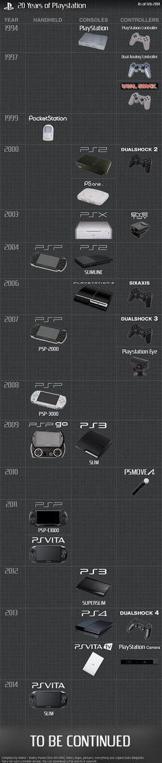 20 years of PlayStation via Reddit user Adiost