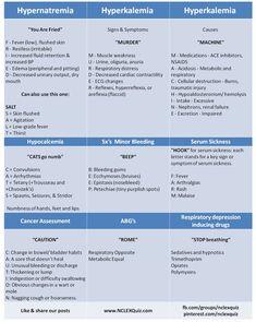 Nursing Mnemonics Cheat Sheet Part 1 of 3