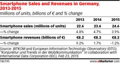 Mobile Data Revenues in Germany Head for €10 Billion http://www.emarketer.com/Article/Mobile-Data-Revenues-Germany-Head-10-Billion/1012164/2