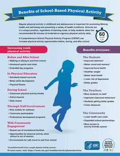 infographic Education Quotes, Kids Education, Physical Education, Physical Activities, Student Teaching, Teaching Kids, Healthy Schools, Preschool At Home, School Programs