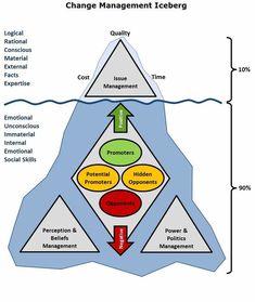 Change Management Models, Business Management, Management Tips, Business Planning, Program Management, Kaizen, Leadership Development, Personal Development, Professional Development