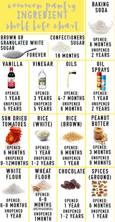 Cooking Tips for Beginners. This post offers a free printable for you to easily keep track of the ingredients you currently have in your pantry. Perfect for people who constantly seem to keep buying things they already own! Plus it has a printable for the shelf life of common pantry ingredients!