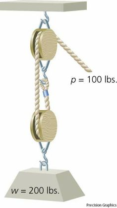block and tackle definition: The definition of block and tackle is a series of pulleys. (noun) An example of a block and tackle is a method of hoisting up heavy blocks of metal using cables and pulleys. Pully System, Garden Tool Storage, Canoe Storage, Dumb Waiter, Mechanical Advantage, Block And Tackle, Garage Tools, Simple Machines, Diy Tv