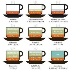 What's In Your Coffee Beverage? Don't know what the difference is between cappuccino or latte. Don't know what the heck is macchiato? Educate yourself here. Espresso Drinks, Best Espresso, Coffee Drinks, Espresso Coffee, Coffee Menu, Espresso At Home, Coffee Tables, I Love Coffee, My Coffee