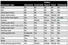 Wind & Solar Aren't Alternative Energy Anymore