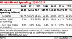 Now, mobile spending is expected to rise 95.0% this year to account for 20.1% of all digital ad spending, and 5.0% of total media ad spending.