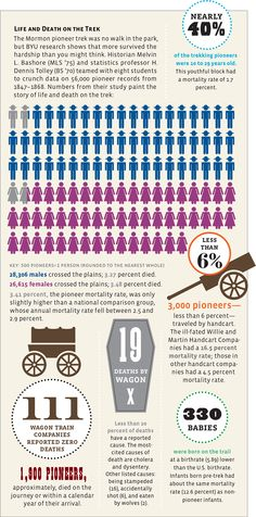 BYU research shows that more Mormon pioneers survived their trek than you might think. Mormon History, Mormon Pioneers, Pioneer Trek, Pioneer Life, Church History, Family History, Pioneer Day Activities, Youth Activities, Mormon Trail