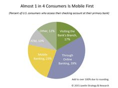 Report: Mobile tops ATM as banking screen of first choice | Mobile Payments Today