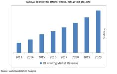 3ders.org - 3D Printing Market worth $8.41 Billion by 2020 | 3D Printer News & 3D Printing News