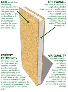 STRUCTURAL INSULATED PANEL : composite building units consisting of two outer skins bonded to an inner core of rigid insulating material, most commonly expanded polystyrene #greenbuilding