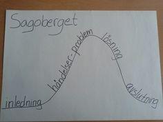Sagoberget hjälper mina elever att prata om och skapa berättelser.