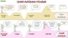 The great achievers mindset to defeat failure is needed #edchat #whatisschool #growthmindset