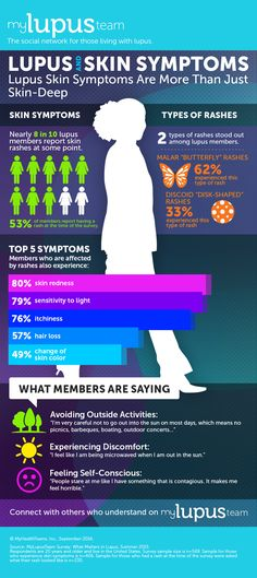 Life with lupus can mean a whole lot of symptoms, including skin symptoms. We asked MyLupusTeam.com members to tell us a
