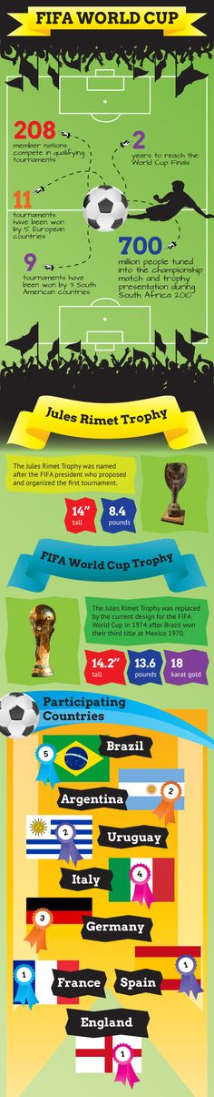 The famous FIFA world cup trophy