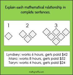 Writing in Math Class - Explaining Math Teacher, Math Classroom, Classroom Resources, Maths, Classroom Ideas, Math Writing, Teaching Writing, Math Talk, Secondary Math
