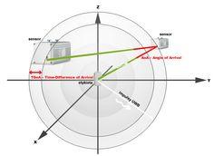 RTLS (Real Time Location System) to rozwiązanie oparte na technologii szerokopasmowych impulsów radiowych (UWB - ultra wide-band). Pozwala na precyzyjne określanie obecności i położenia obiektów w czasie rzeczywistym. Przy użyciu systemu lokalizowane mogą być dowolne obiekty: materiały, części, produkty, narzędzia, a nawet ludzie czy zwierzęta.
