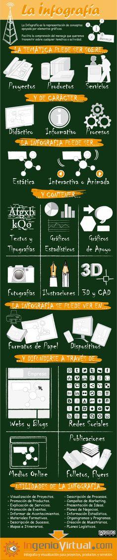 Ventajas y tipos de infografías. #Infografía en español