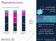 Temporalité des réseaux sociaux pour la social TV