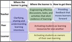 Revisiting Dylan Wiliam's Five Brilliant Formative Assessment Strategies. Peer Learning, Assessment For Learning, Visible Learning, Characteristics Of Effective Learning, Formative Assessment Strategies, Visible Thinking, Critical Thinking, Values Education, Curriculum Design