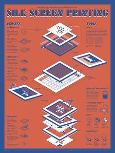[infographic] '실크 스크린 인쇄' 에 대한 인포그래픽