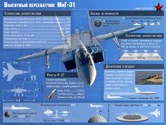MiG-31 supersonic interceptor aircraft