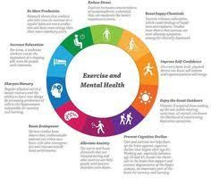 Image Result For Healthy Mind Platter Worksheet Studie Geluk Gezond