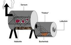 Smoker-Grill selber bauen