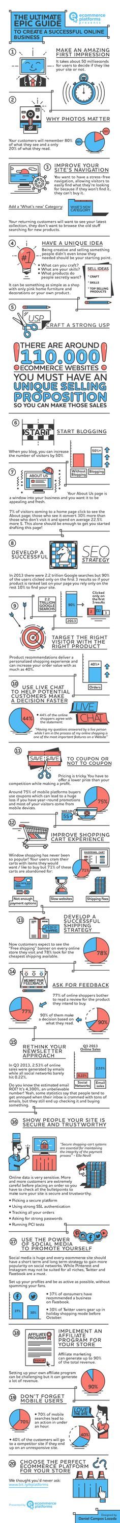 Marketing strategies infographic & data visualisation Infographic: The ultimate guide to creating a successful online business photo Marketing Digital, P's Of Marketing, Inbound Marketing, Business Marketing, Internet Marketing, Online Marketing, Social Media Marketing, Content Marketing, Marketing Technology