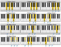 Learn How To Build Piano Chords Here Free Chord Charts