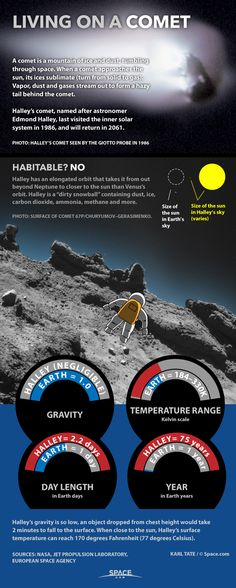 Living on a Comet: 'Dirty Snowball' Facts Explained (Infographic) By Karl Tate, Infographics Artist Halley's Comet, a dusty ball of ice and frozen gases, spends most of its time in the chilly outland of the solar system. See what it would be like to live on a comet in this infographic.