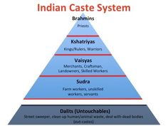 hindu caste system the hindu caste system is a rigid class system with no social mobility. Black Bedroom Furniture Sets. Home Design Ideas