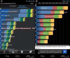 LG Nexus 4 ed i benchmark di basso livello