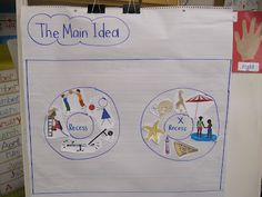 Writing Workshop Main Idea: Have Kinders sort pictures of things that support the main idea and those that do not. Eventually, draw a ? in the center circle, and have students guess the main idea based on the pictures in the outer circle. Fantastic idea!