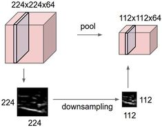 CS231n Convolutional Neural Networks for Visual Recognition