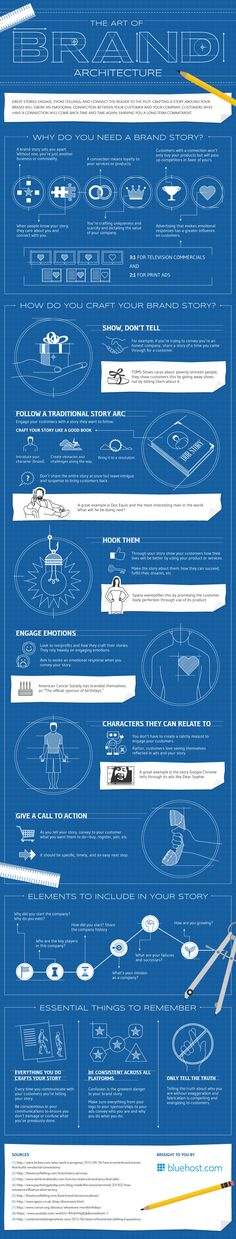 The Art of Brand Architecture - #Infographic