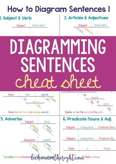 Sentence diagram worksheets simple subject and simple predicate make learning how to diagram sentences easier with this diagramming sentences cheat sheet ccuart Choice Image