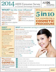 2014 ASDS Consumer Survey on Cosmetic Dermatologic Procedures