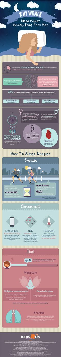 Sleep is one of the most essential things for our health. The amount of sleep someone needs is subjective to their body, mind and situation. However, did you have any idea that gender can also affect the amount of sleep your body requires? It is strange, but interesting. If you are curious about this, here is why men require less sleep than women: Infographic by – Beds Rus