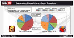 Демография Clash of Clans и Candy Crush Saga | App2Top