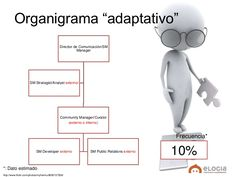 """Organigrama """"adaptativo""""                                             Director de Comunicación/SM                          ..."""