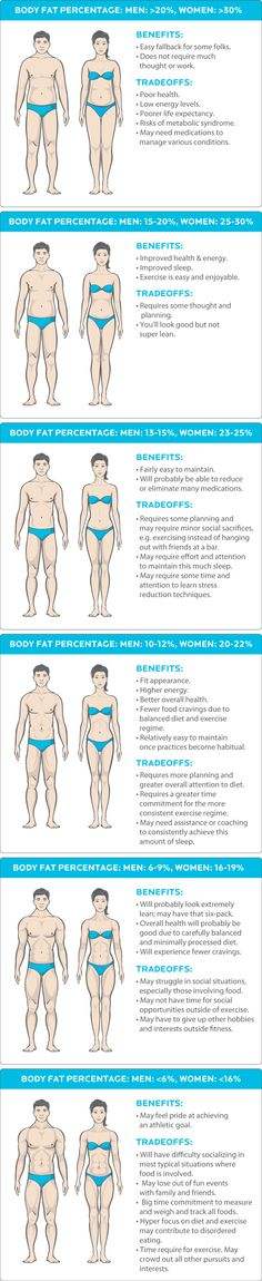 Benefits vs Tradeoffs - Body Fat Percentage