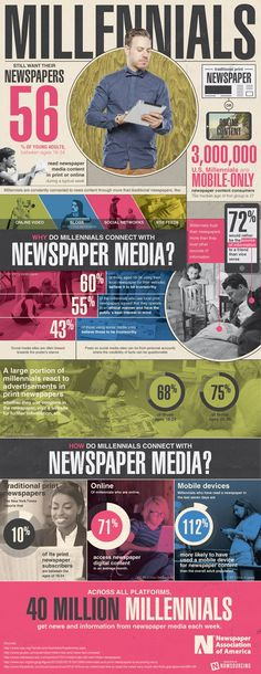 Young Adults Still Want Their Newspapers [INFOGRAPHIC] - http://dashburst.com/infographic/millennials-still-read-newspapers/