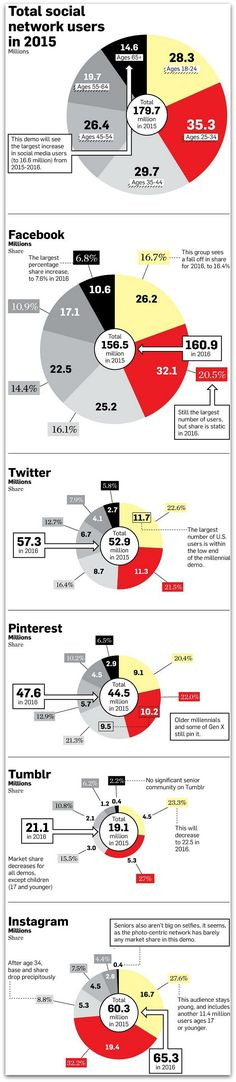 A new infographic produced by AdWeek draws off exclusive eMarketer data to break down social network demographics. The data is reposted in its entirety below. Read more Where Will Social Media Users Go In (Infographic) Inbound Marketing, Facebook Marketing, Marketing Digital, Content Marketing, Internet Marketing, Social Media Marketing, Online Marketing, Marketing Strategies, Social Media Statistics